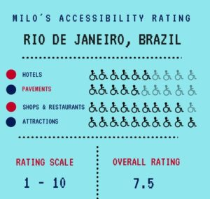 Milo's accessibility rating Rio