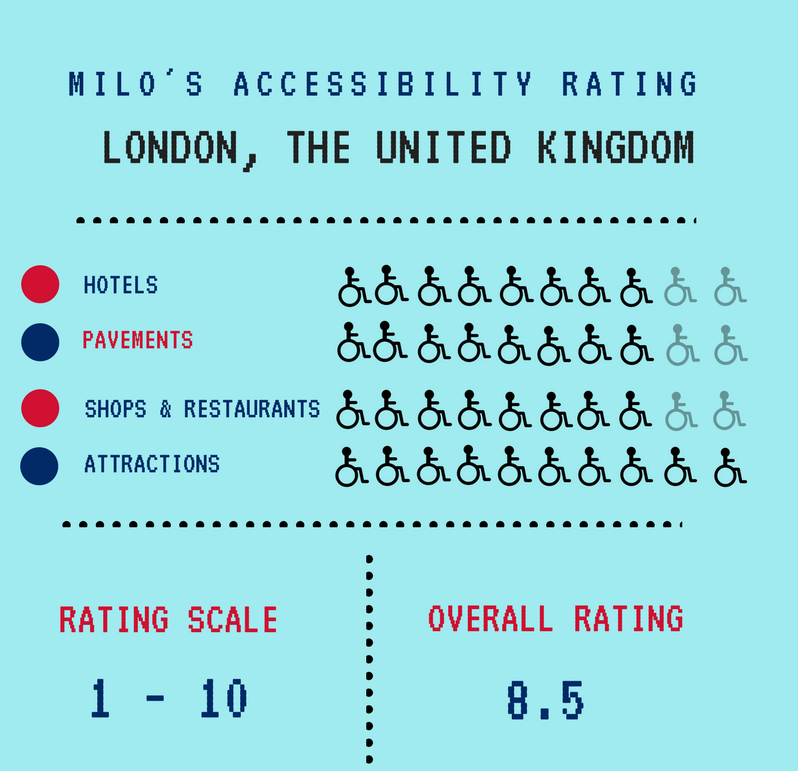 Accessibility rating, how wheelchair friendly London is, Blumil wheelchair