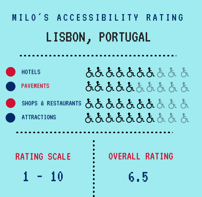 Accessibility in Lisbon, Portugal, traveling with an electric wheelchair, accessible travel