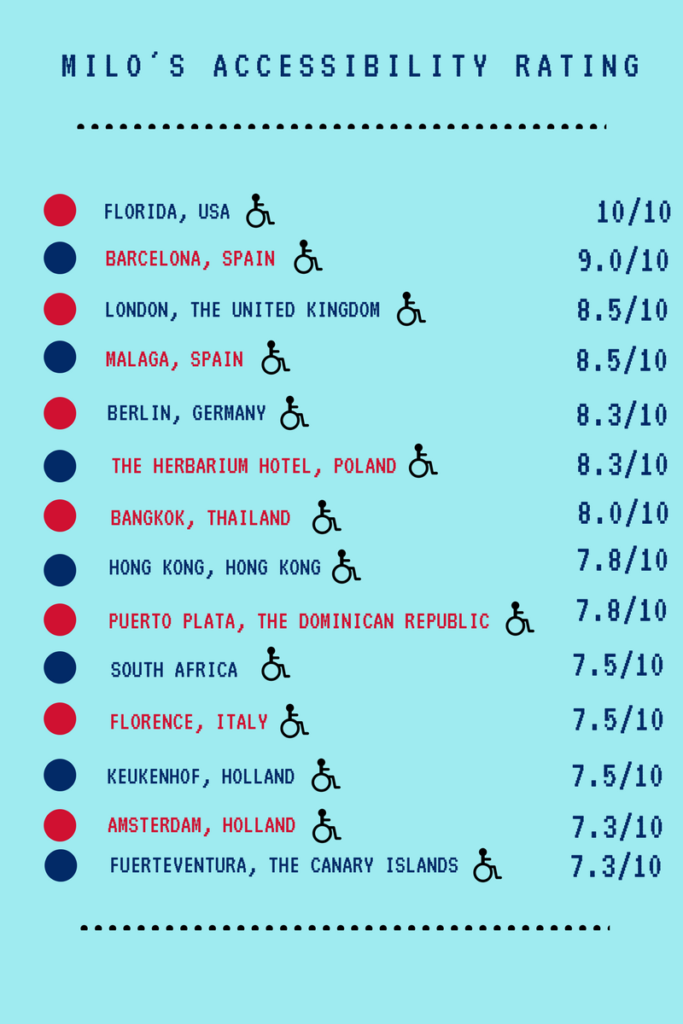 Milo's accessibility rating, the great accessibility rating, wheelchair friendly travel destinations around the world, electric wheelchair Blumil